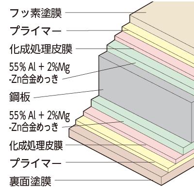 フッ素系塗装SGLの断面構成図
