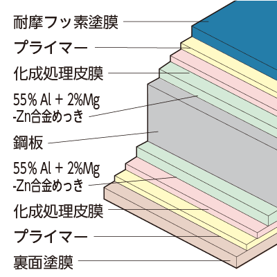 ガラス繊維強化フッ素系塗装SGLの断面構成図