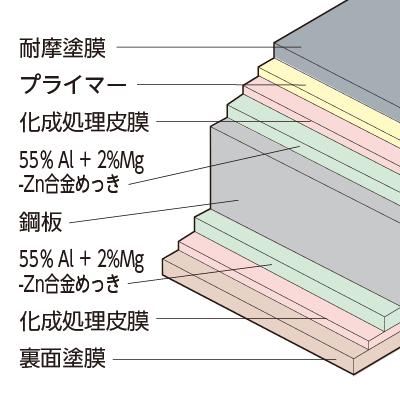 ガラス繊維強化ポリエステル系塗装SGLの断面構成図