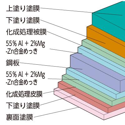 厚膜ウレタン系塗装SGLの断面構成図