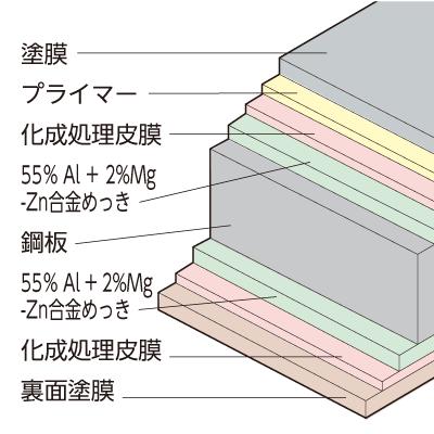 ポリエステル系塗装SGLの断面構成図